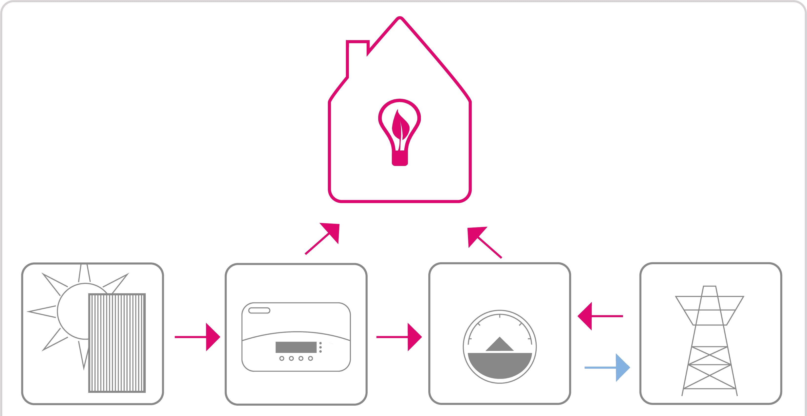Energie terugleveren aan het elektriciteitsnet